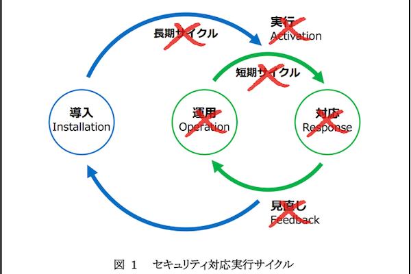 セキュリティ対応実行サイクル
