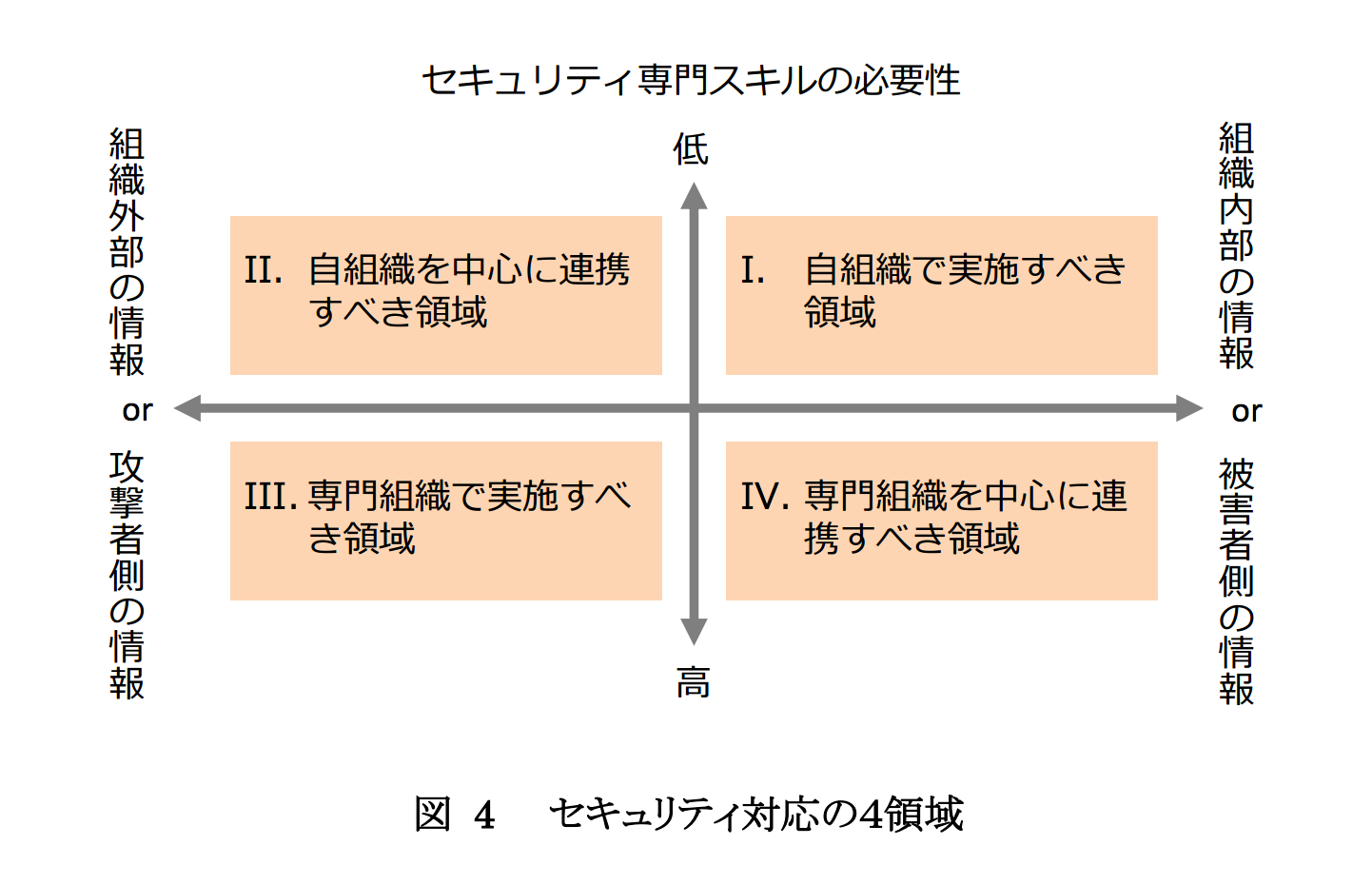 セキュリティ対応の4領域
